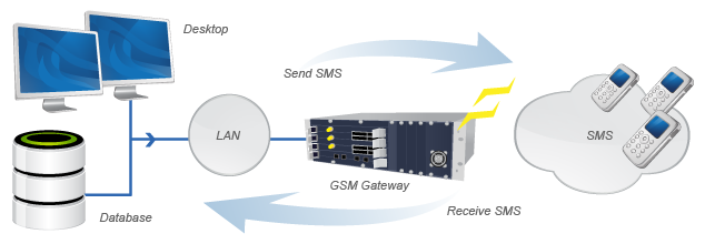 Open Source Bulk SMS Gateway Software